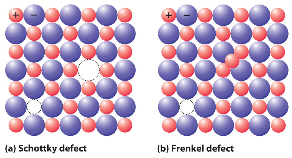 defects in crystals, Defects in Crystal | Notes on Material Science and Engineering