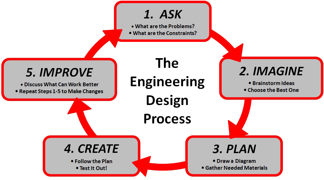 design.process, Searching For Design Concepts | Fundamentals of Design and Manufacturing