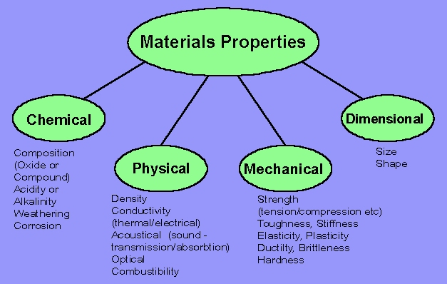 Hardnes Physical Property Definition