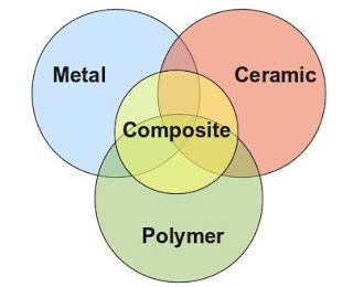 materials-classification, Notes on Material Science and Engineering, classification of materials
