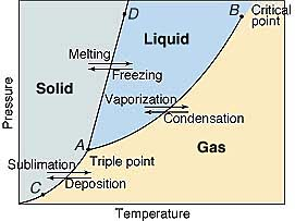 Notes on Phase diagram | Materials Science and Engineering
