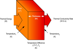 thermal_conductivity, Thermal Properties of Materials