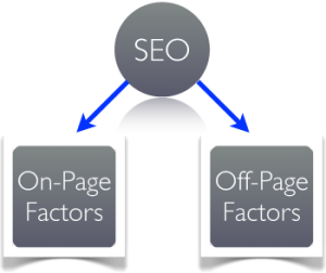 Search Engine Optimization Types | Google Bing Yahoo