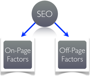 Search Engine Optimization Types | Google Ranking Factors