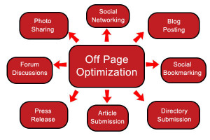 Off Page Search Engine Optimization Factors & Techniques