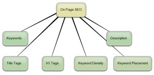On Page Search Engine Optimization Factors & Techniques
