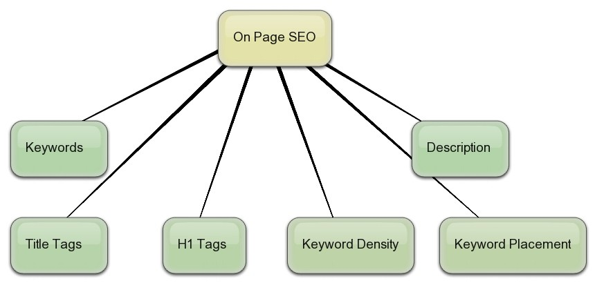 On Page SEO Factors & Techniques to Improve Search Ranking